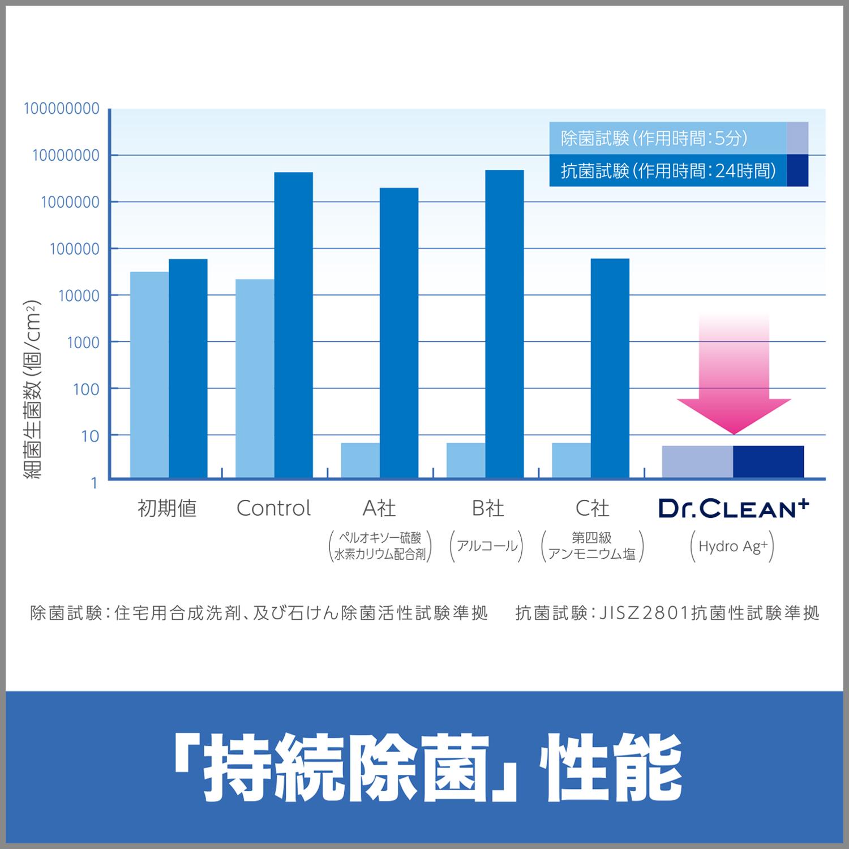 dr.clean