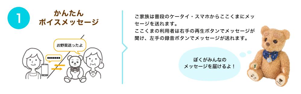 かんたんボイスメッセージ:ご家族は普段のケータイ・スマホからここくまにメッセージを送れます。ここくまの利用者は右手の再生ボタンでメッセージが聞け、左手の録音ボタンでメッセージが送れます。