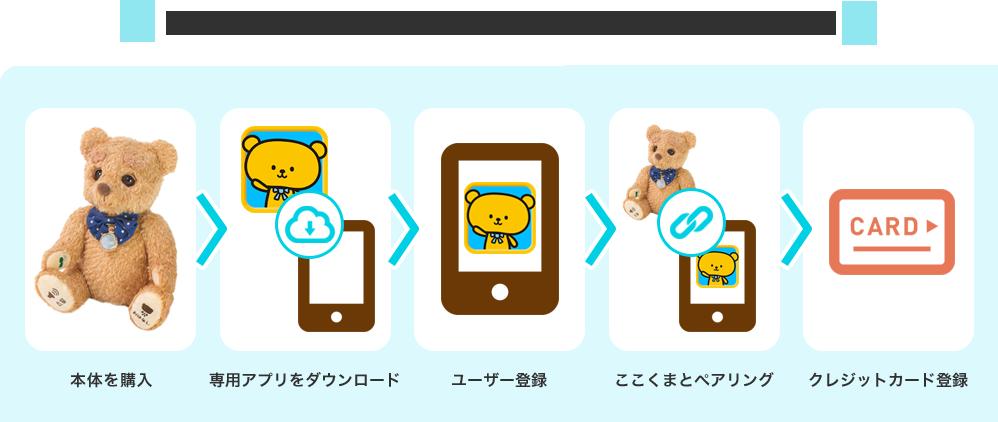 アプリの画面に沿って進めるだけでカンタンに設定できます