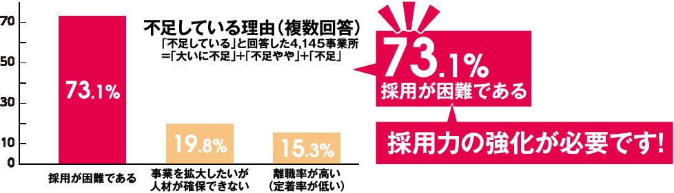不足している理由(複数回答) 「不足している」と回答した4,145事業所 73.1%採用が困難である 採用力の強化が必要です!