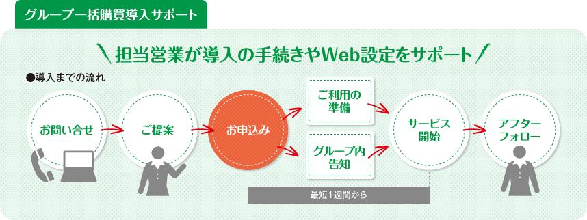 グループ一括購買導入サポート 担当営業が導入の手続きやWeb設定をサポート