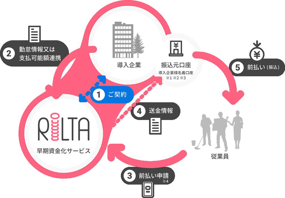 早期資金化サービスRiLTAの利用例