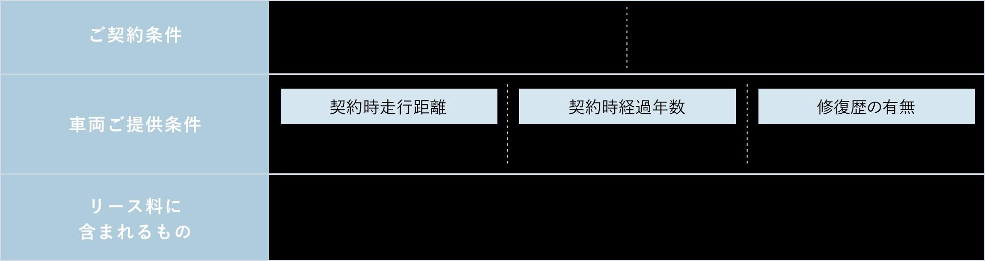 ご契約条件 リース期間:6年(72回均等払い) ファイナンスリース 車両ご提供条件 契約時走行距離 10万km未満 契約時経過年数 8年以内 修復歴の有無 無し リース料に含まれるもの 車両本体価格/登録時手数料/登録時車検整備費用/納車陸送費/重量税(初回分)/自賠責保険料(初回分)/自動車税(リース期間分)